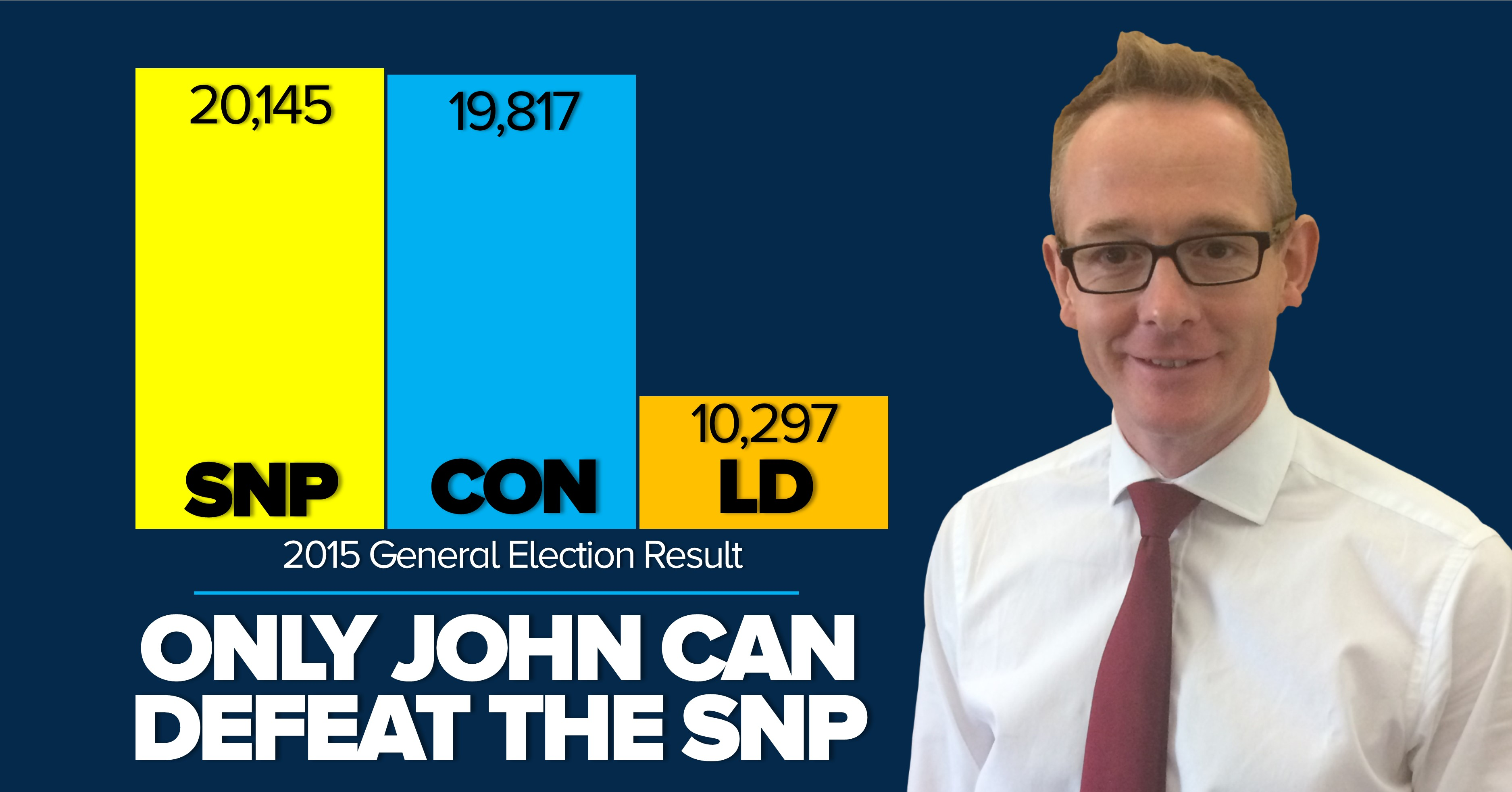Graph showing it's neck and neck between John & the SNP